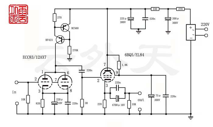 设计者使用的怪招之一:输入级胆管ECC83的两个三极管并联,其阳极负载不是常用的电阻,而是由晶体管T1、T2组成的电流源。乍看起来,两只三极管并联使用不合算,使人担心增益不够。然而,该晶体管电流源的等效阻抗高达2M左右,增益不成问题。这种接法的好处有三:一是电流源的恒流作用能更有效地抑制交流声和噪声;二是高阻抗电流源能充分发挥输入胆管弘值的作用(ECC83的值约为1 00),使该管的增益几乎达到最大。换句话说,输入级的增益只取决于该管的值,而值是胆管最稳定的参数之一,这就有助于改善输入级的线性;