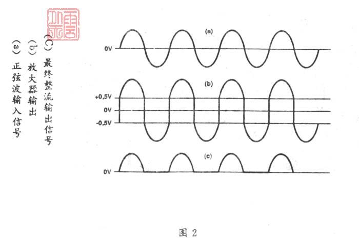 本文介绍的毫伏表分4档量程:lmV,10mV,100mV和1Vrms测试。此毫伏表适合于:频响测试,增益测量,校验话筒的输出电平等。电源由6V或9V电池供电,整机耗电只几mA。 此电路的特点是采用精密的全波整流器电路,使整个音频范围的线性度良好. 一、精密整流器 图1是采用负反馈来获得良好线性的基本精确半波整流电路9其中D1包含在负反馈电路中,D2的作用是处于输出电路的信号通路上。D1的作用是使信号产生的失真正好补偿D2的非线性。总的效果,输出是线性的。 运放(ICl)构成同相放大器。R1接在IC1的同相